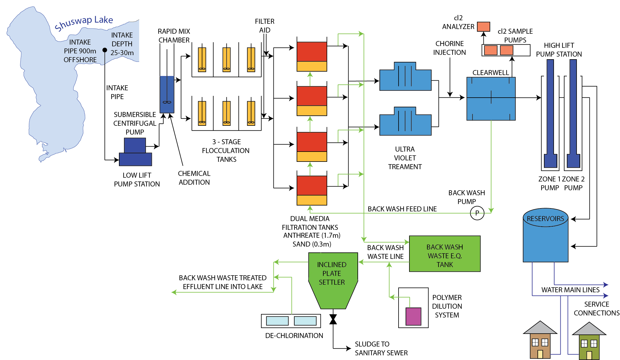 View larger water treatment plant flow diagram Opens in new window